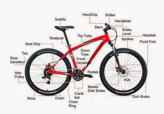 Bagian-Bagian dari Sepeda MTb komponen - komponen ,nama -nama suku cadang mtb
