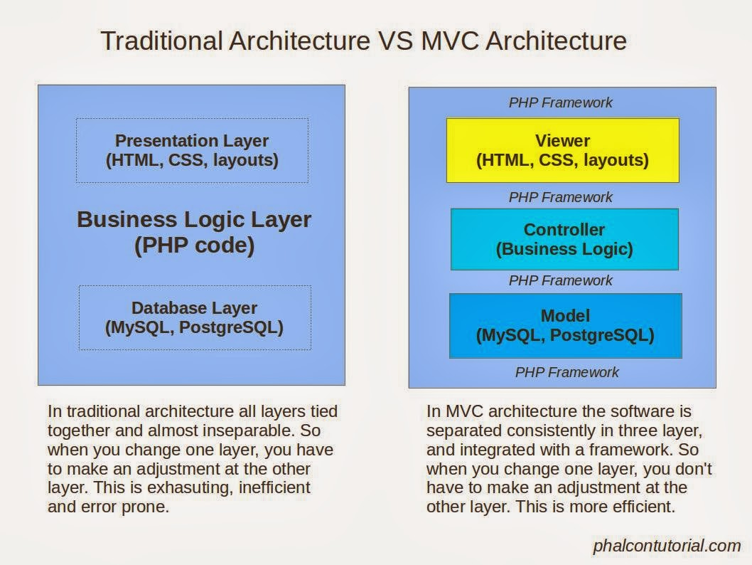 Phalcon php tutorial for Architecture mvc