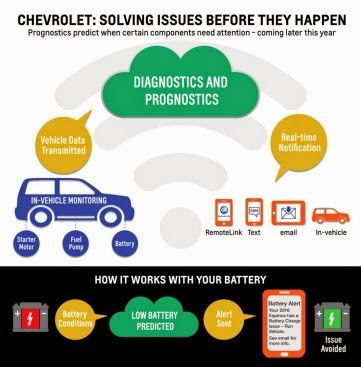 Prognostic Technology Can Predict Vehicle's Future Service Needs