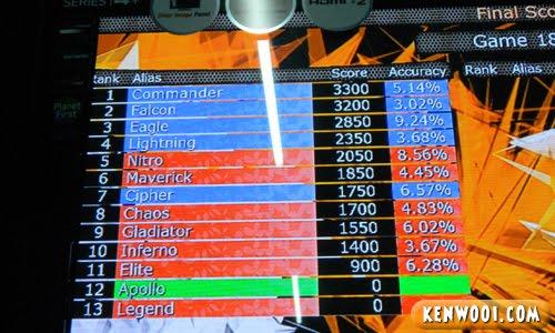 laser tag score 1