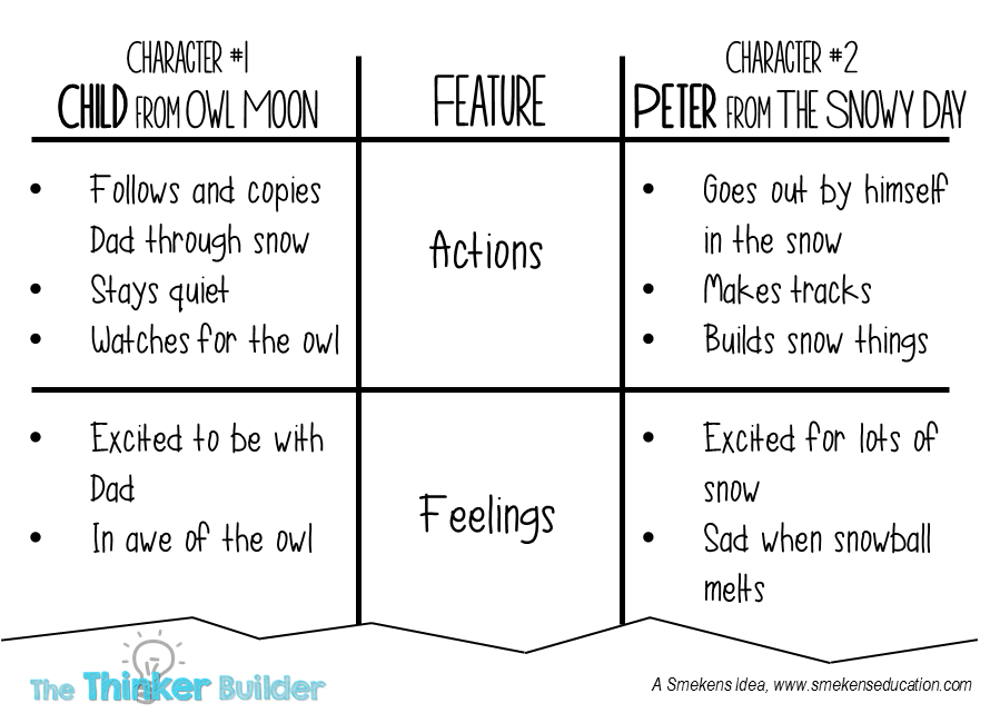 The Thinker Builder February 2014 – T-chart Example