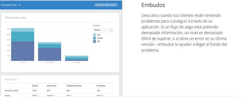 tutorial sobre los embudos facebook analytics