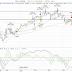 Öppen tråd: Börsen gick ner lite idag