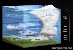 Clases o tipos de Nubes/Types of Clouds