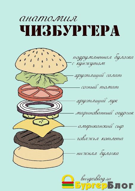 Чизбургеры в домашних условиях рецепты пошагово