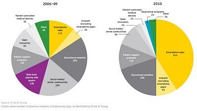 Le rapport pharmaceutique mondial 2011 d'Ernst & Young : Progressions 2011, Building Pharma 3.0