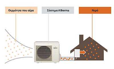 Διάγραμα λειτουργίας altherma ΛΗΜΝΟΣ