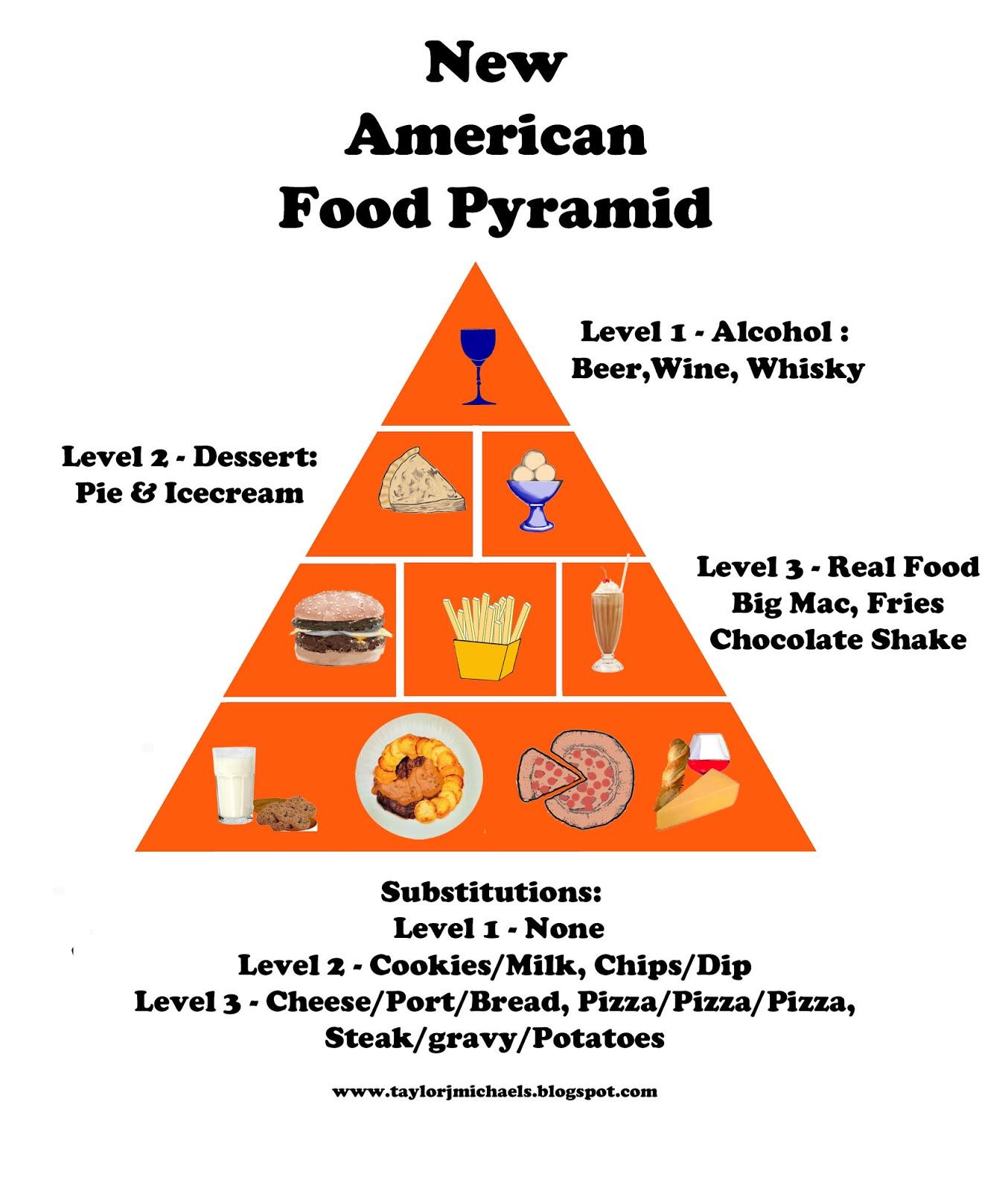 American Food Pyramid | www.pixshark.com - Images ...