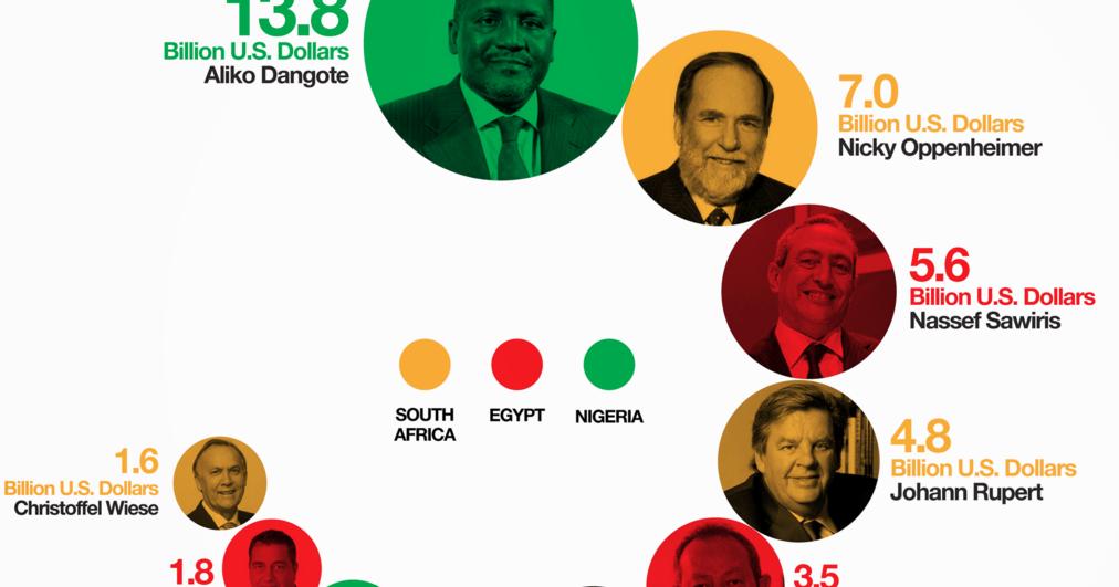 africa s top 10 wealthiest durame africa s top 10 wealthiest durame