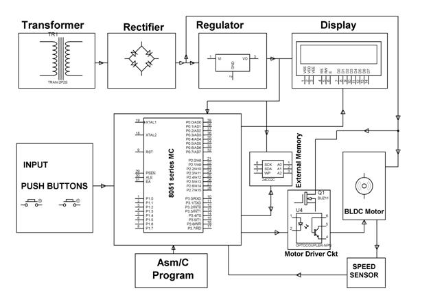 Electronics project malaysia predefined speed control for Speed control of bldc motor