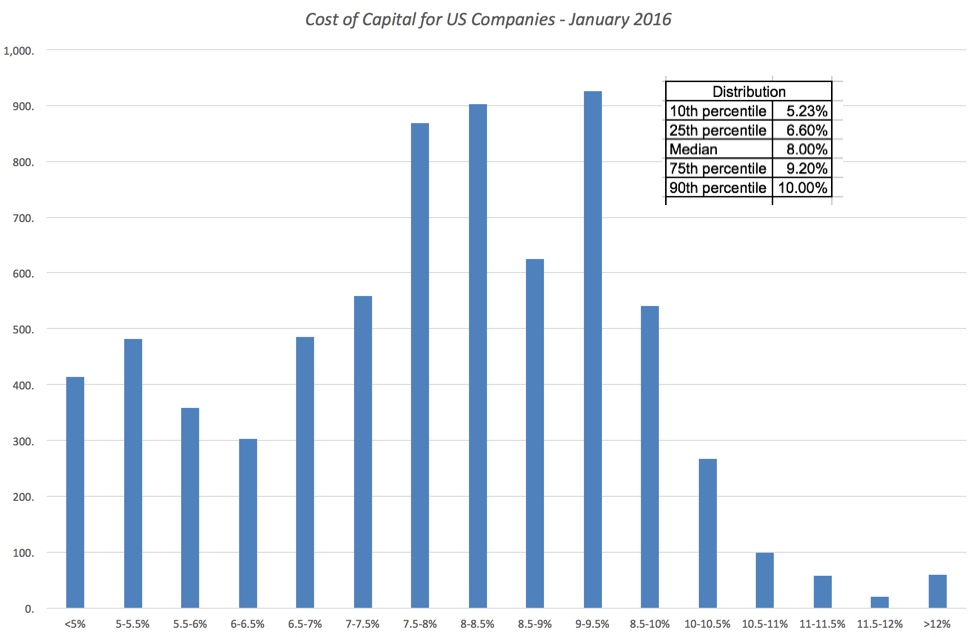 What is cost of debt if company has no bonds?