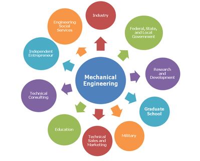 A z kalvi for Internship for mechanical engineering students in tata motors