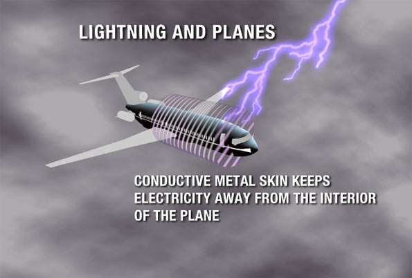 And now for those out there wondering how planes usually avoid being hit by lightning a random photo I found online : hit by lightning - azcodes.com