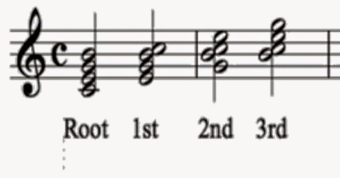 Learning Music With Ray Blog: Seventh Chords