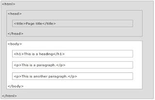 Struktur Dasar  Dari HTML