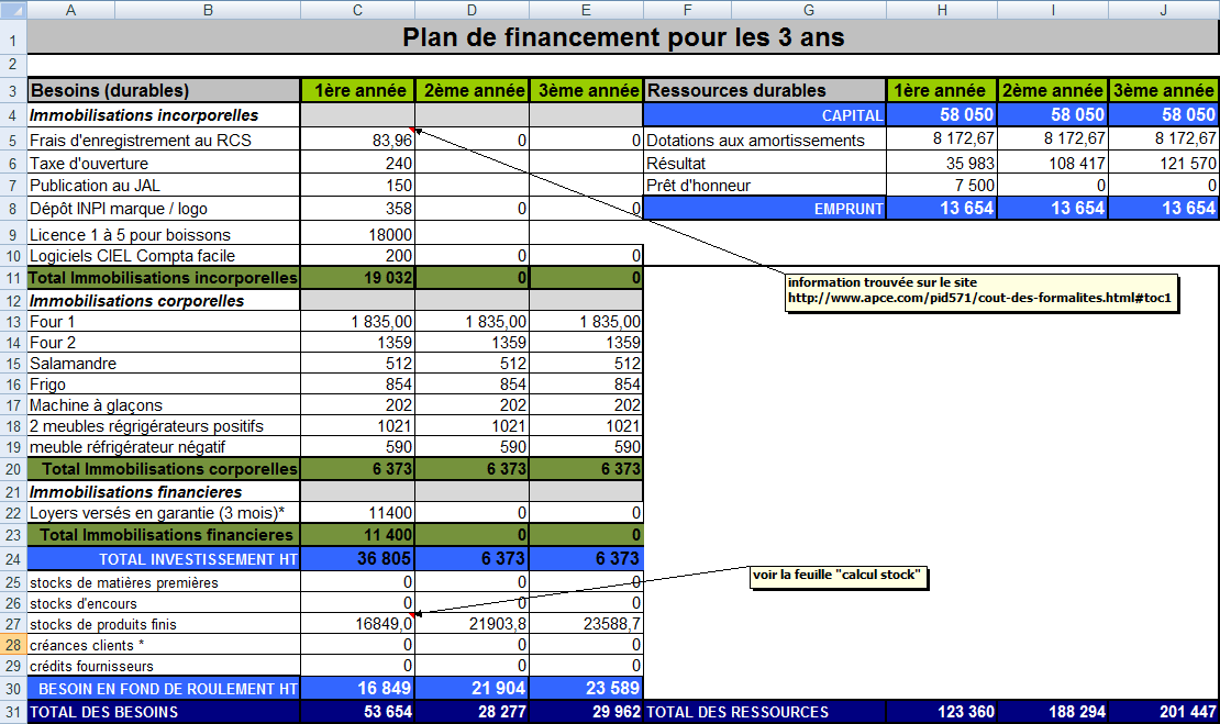 Partie financi re nature en emoi - Comment trouver un plan a 3 ...