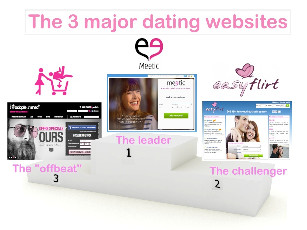 Top 30 dating websites