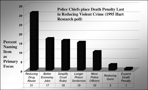 death penalty crime rates essay