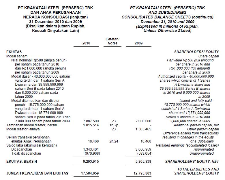 laporan keuangan krakatau steel Tata kelola perusahaan di bank niaga laporan keuangan direksi serta dewan komisaris menyajikan penilaianannual report in 2005 bank niaga was ranked first among public listedgcg benchmarking bank niaga oleh pt krakatau steel.