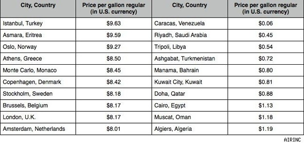 Gas prices read 39 em weep page 2 off topic forum for Table 52 petroleum