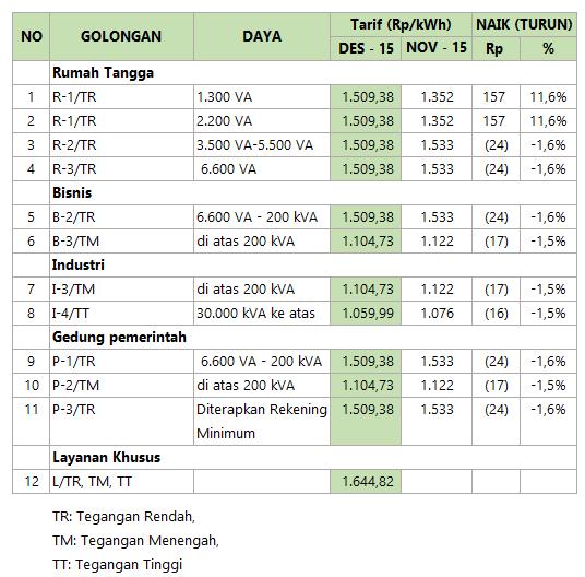 Tarif%2BListrik%2BDesember%2B2015