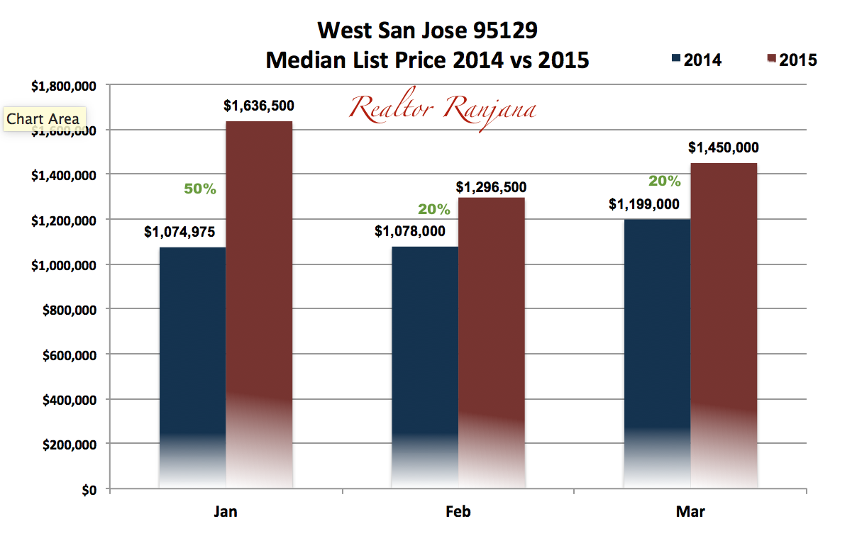 West San Jose (95129) Real Estate Median List Price Trends