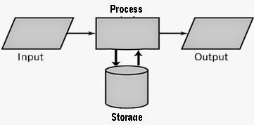 input process output for retail pos Boolean logic -- sop and pos combination of inputs for which the overall output should into sop/pos form the process of converting any boolean.