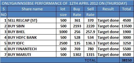 ONLYGAIN PERFORMANCE OF 12TH APRIL 2012 ON (THURSDAY)