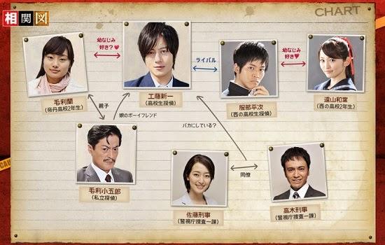 Pemain Shinichi Kudo and the Kyoto Shinsengumi Murder Case