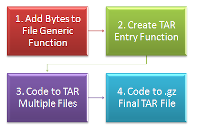 Steps to create tar.gz file for multiple input files in PeopleCode
