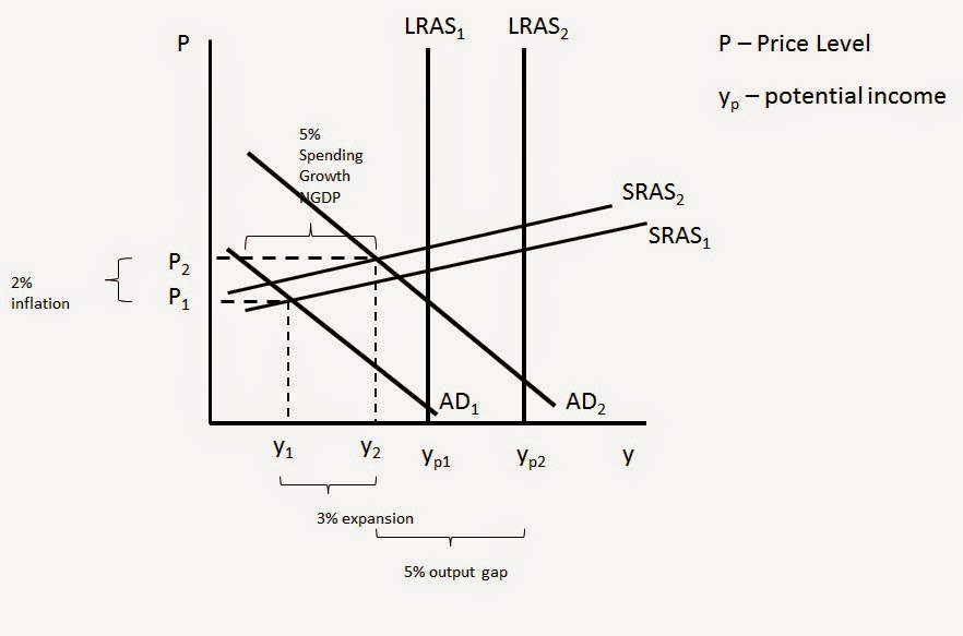 Monetary Freedom Some Aggregate Supply And Demand Diagrams
