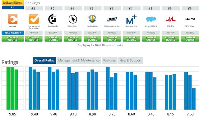 """rating  maintenance softwares"""