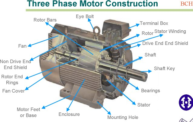 Rewinding Electric Motor