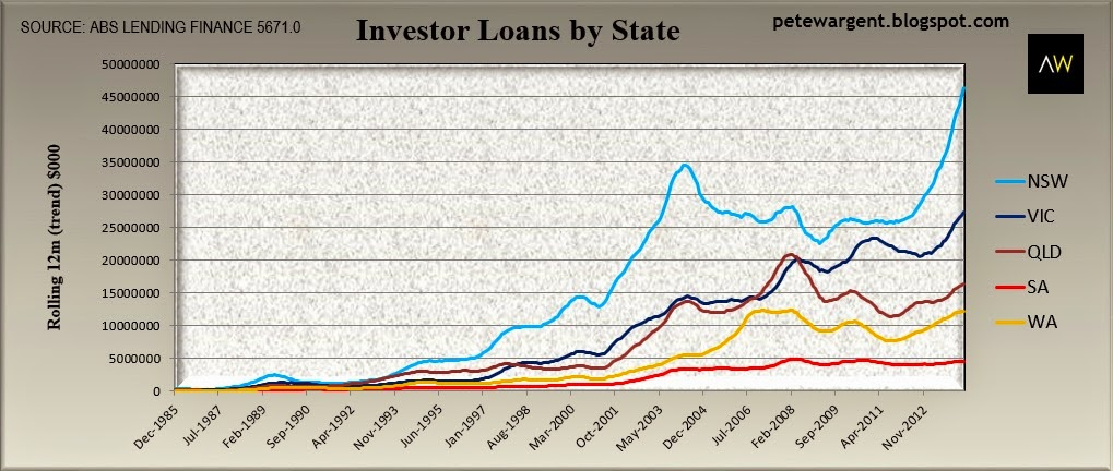 Invesror loans by state