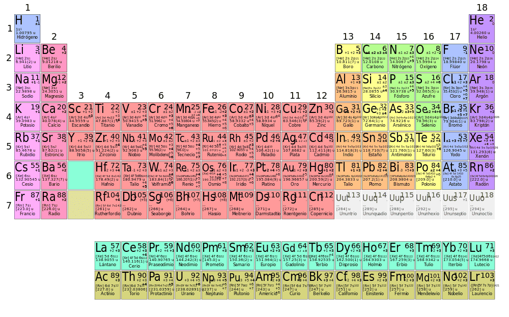 Los relatos de samid el tamao de los tomos o toda la humanidad que se formaron por fusin nuclear a partir del big bang los elementos qumicos por todos conocidos relacionados y clasificados en la tabla peridica urtaz Gallery