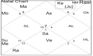 jupiter ketu conjunction in lal kitab