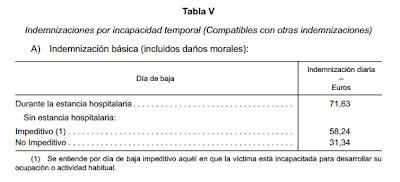 Baremo para cálculo de indemnizaciones básicas por atropello en 2013