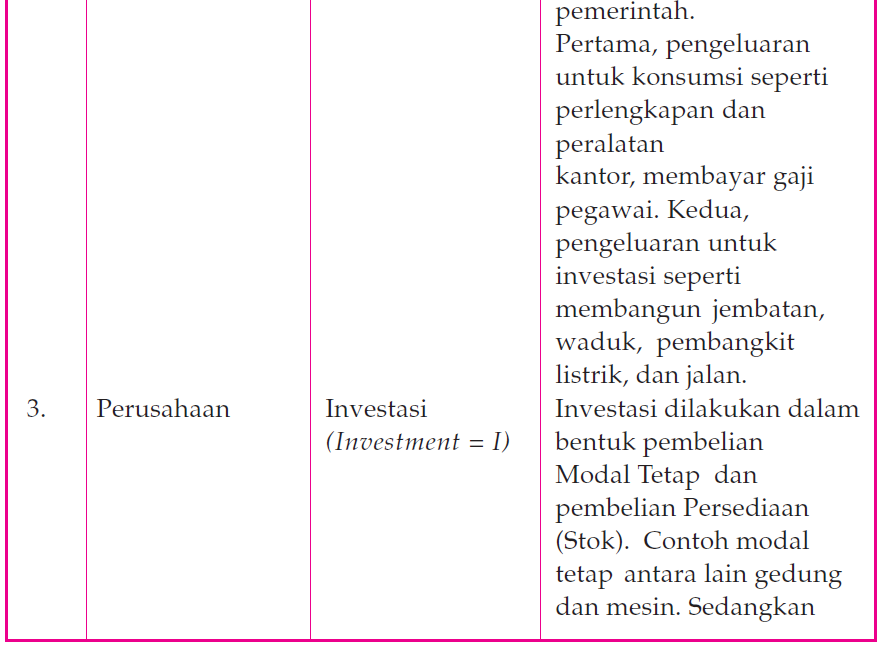 Metode Penghitungan Pendapatan Nasional dengan Pendekatan Pengeluaran 1