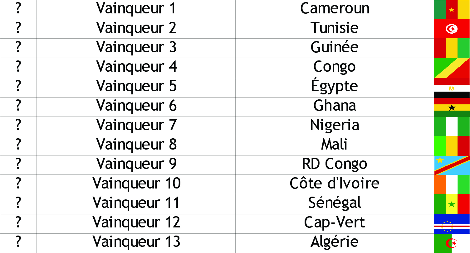 Quelques liens utiles - Qualification coupe du monde resultat ...