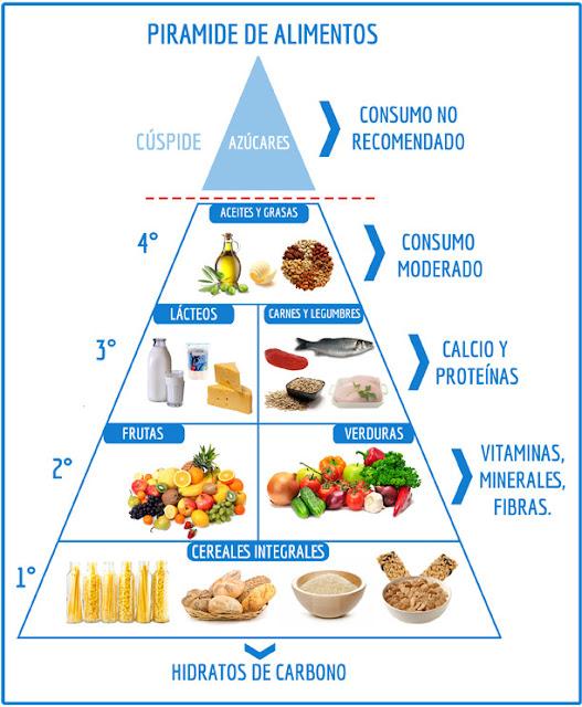 piramide alimenticia para diabeticos
