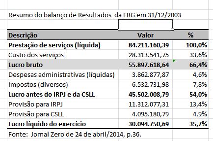 balanço EGR 2013