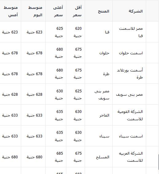 سعر الاسمنت في مصر اليوم الثلاثاء 13-1-2015