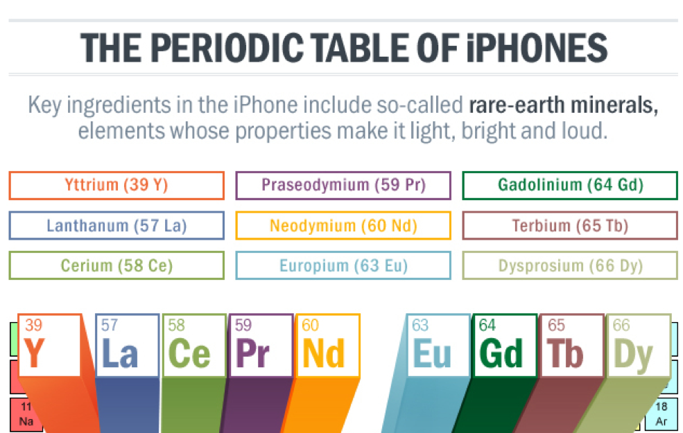 Free technology for teachers the periodic table of iphones applications for education when i saw the infographic it made me wonder about what the rare earth minerals found in other electronics and common household urtaz Images