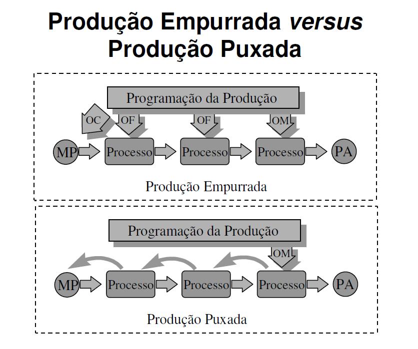 gerenciamento de produ u00e7 u00e3o  mrp versus just in time