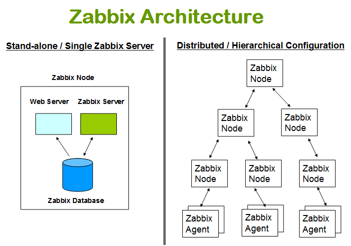Architecture Zabbix Of Mikoomi Introduction To Zabbix