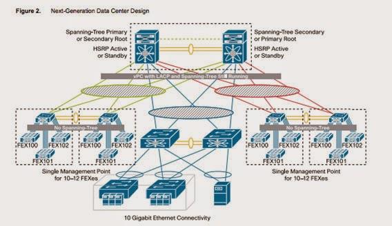 network enhancers