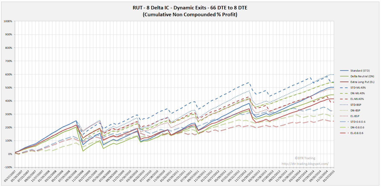 Iron Condor Dynamic Exit Equity Curves RUT 66 DTE 8 Delta All Versions