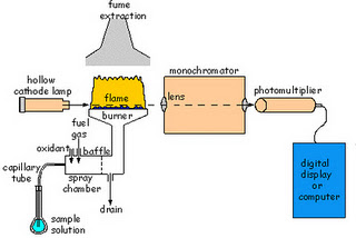 Technology of atomic absorption spectrophotometry aas 2 a schematic diagram of atomic absorption spectrometer sciox Choice Image