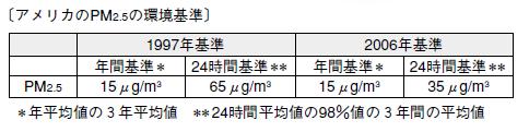 PM2.5のアメリカの基準値