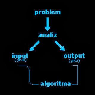 Jenis, Jenis Algoritma